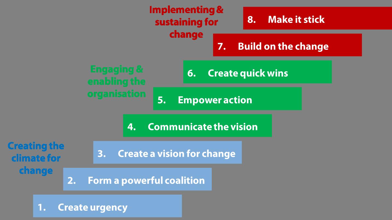 Cornerstone knowledge: Kotters 8 step model for change management